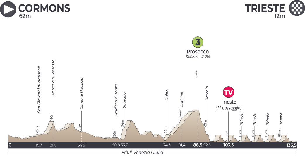 UCI Europe Tour - Page 40 AIR2019-Profile-Stage-5
